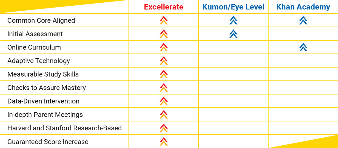 How Excellerate stands out among competitiors